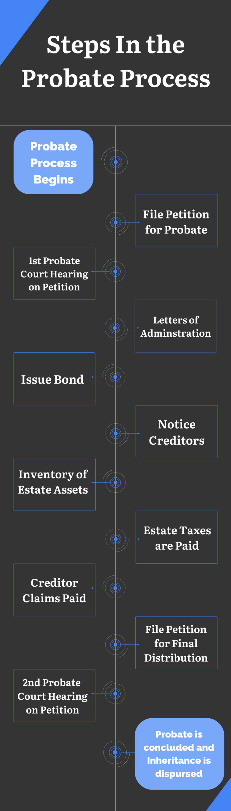 Steps In The Probate Process Infographic