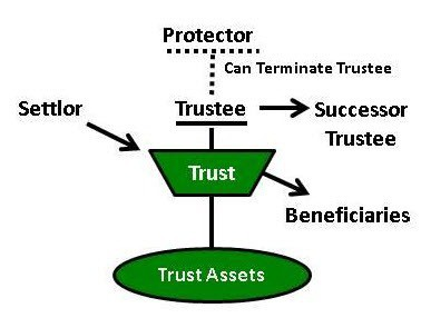Trustor